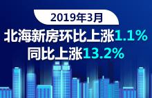 3月份70个大中城市房价情况,北海新房同比上涨13.2%