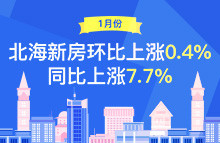 1月份70个大中城市房价情况,北海新房同比上涨7.7%