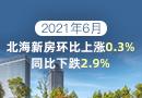 6月北海新房房价环比增长